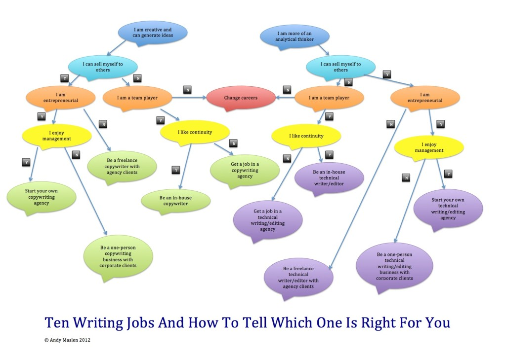 10-writing-jobs