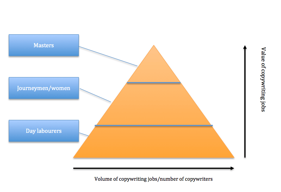 Copywriting-income-pyramid
