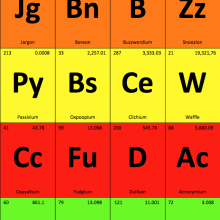 The Periodic Table of Corporate Writing