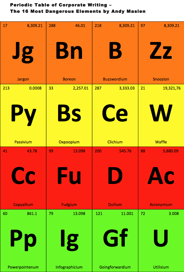 The Periodic Table Of Corporate Writing Copywriting Academy